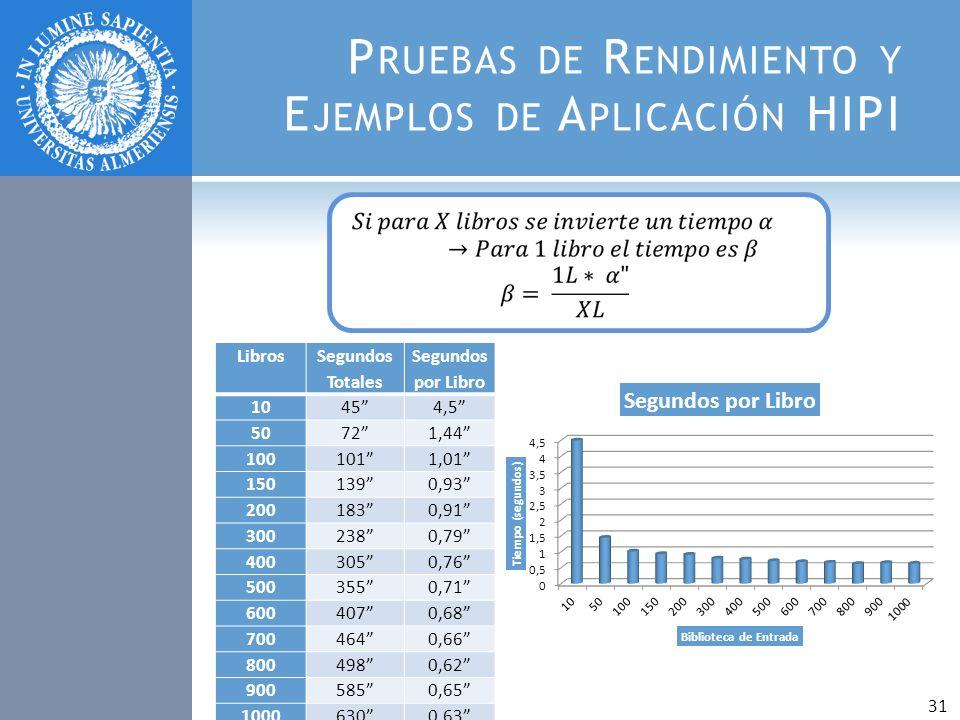 P RUEBAS DE R ENDIMIENTO Y E JEMPLOS DE A PLICACIÓN HIPI Libros Segundos Totales Segundos por Libro 10454,5 50721,44 1001011,01 1501390,93 2001830,91