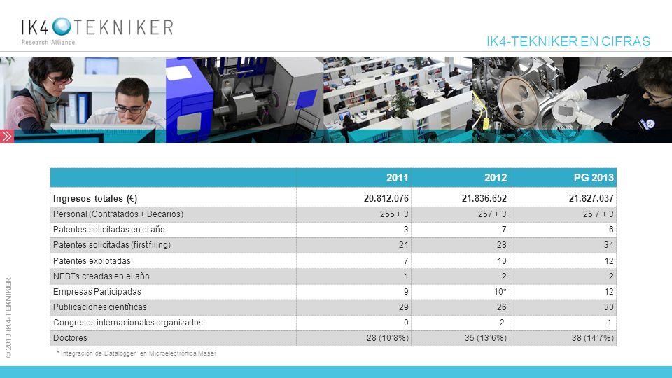 © 2013 IK4-TEKNIKER IK4-TEKNIKER EN CIFRAS 20112012 PG 2013 Ingresos totales () 20.812.07621.836.65221.827.037 Personal (Contratados + Becarios)255 +