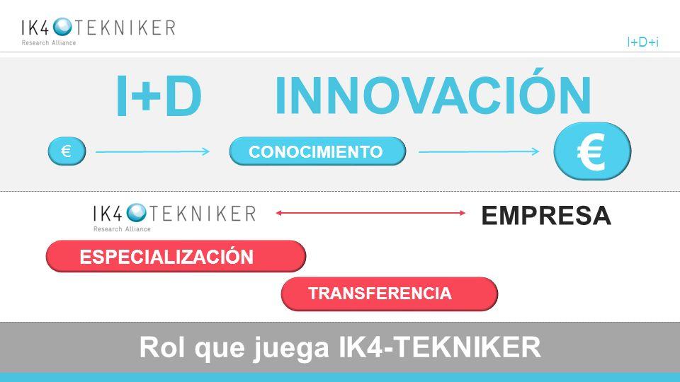 © 2013 IK4-TEKNIKER I+D+i INNOVACIÓN I+D CONOCIMIENTO Rol que juega IK4-TEKNIKER ESPECIALIZACIÓN TRANSFERENCIA EMPRESA
