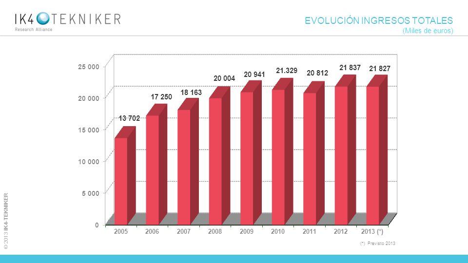 © 2013 IK4-TEKNIKER EVOLUCIÓN INGRESOS TOTALES (Miles de euros) (*) Previsto 2013