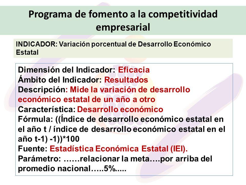 Programa de fomento a la competitividad empresarial INDICADOR: Variación porcentual de Desarrollo Económico Estatal Dimensión del Indicador: Eficacia
