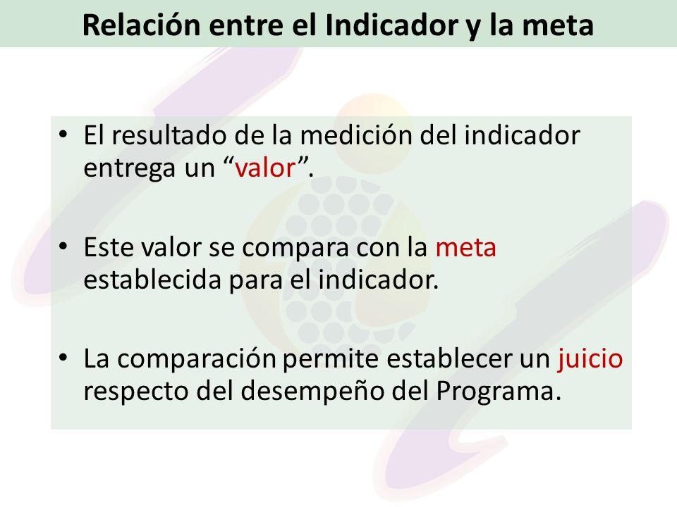 Relación entre el Indicador y la meta El resultado de la medición del indicador entrega un valor. Este valor se compara con la meta establecida para e