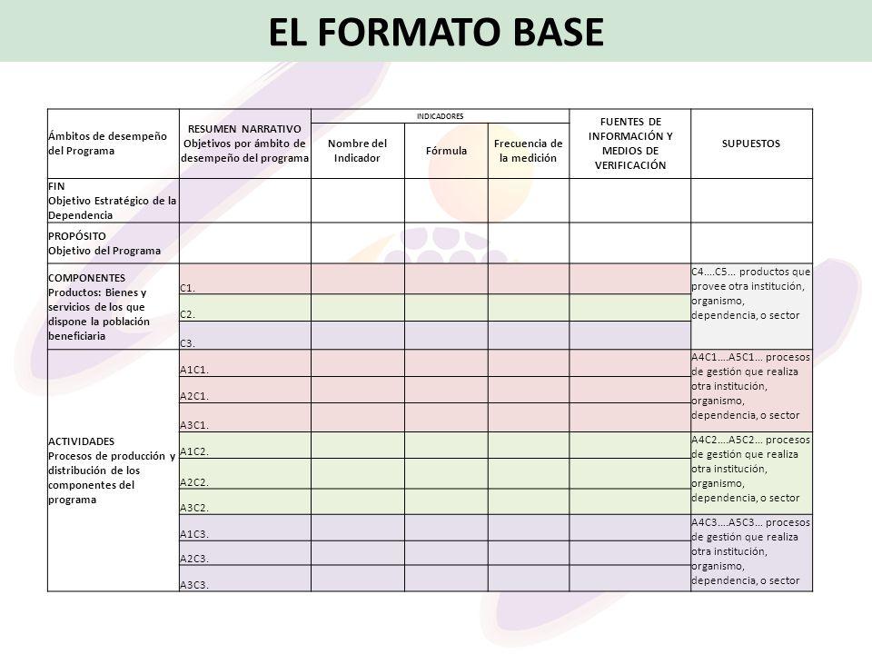 EL FORMATO BASE Ámbitos de desempeño del Programa RESUMEN NARRATIVO Objetivos por ámbito de desempeño del programa INDICADORES FUENTES DE INFORMACIÓN