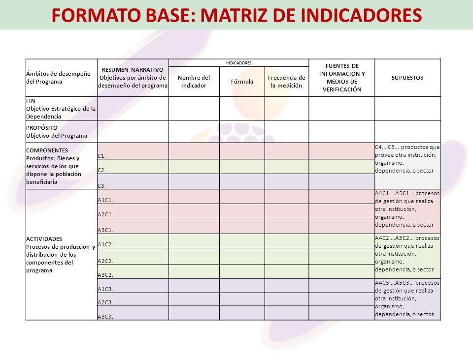 FORMATO BASE: MATRIZ DE INDICADORES Ámbitos de desempeño del Programa RESUMEN NARRATIVO Objetivos por ámbito de desempeño del programa INDICADORES FUE