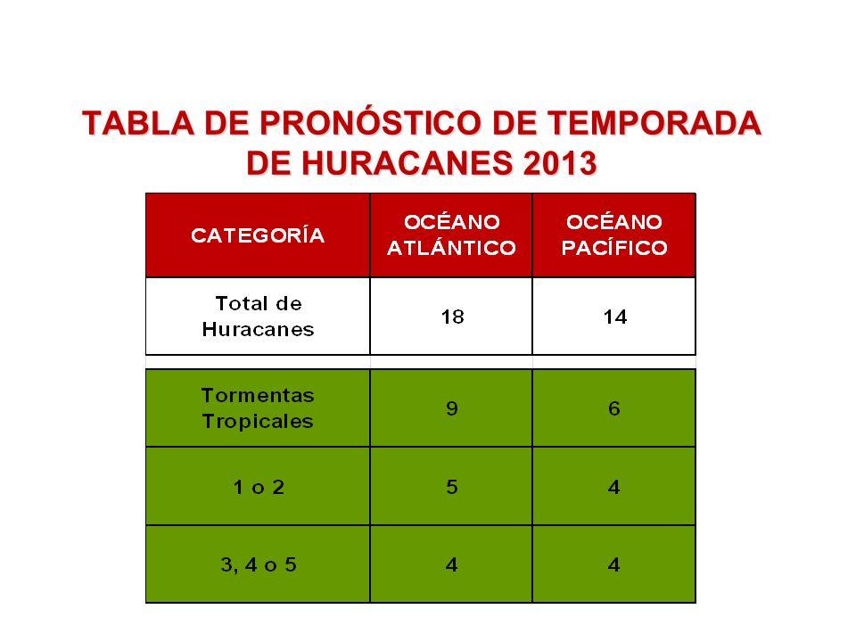 TABLA DE PRONÓSTICO DE TEMPORADA DE HURACANES 2013