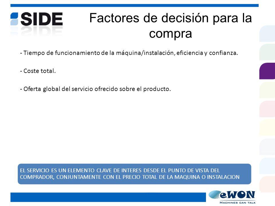 Identificación del mercado de eWON - Con máquinas o instalaciones críticas y tiempos de actividad 24 / 7 / 365.