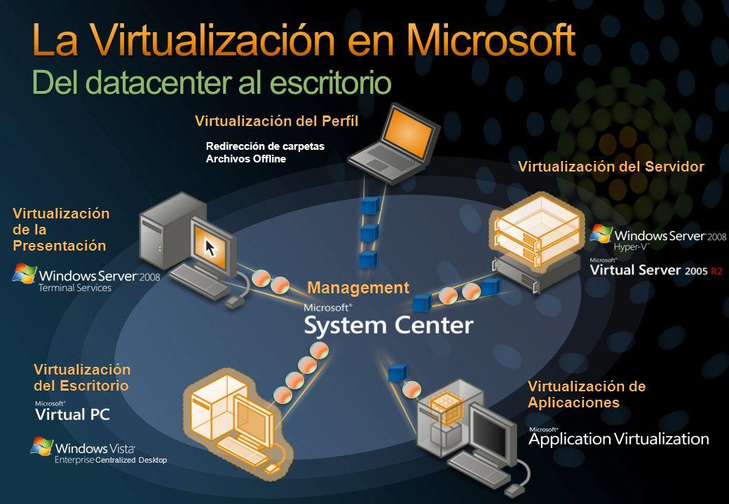 Management Virtualización de Aplicaciones Virtualización de la Presentación Virtualización del Servidor Virtualización del Perfíl Redirección de carpe