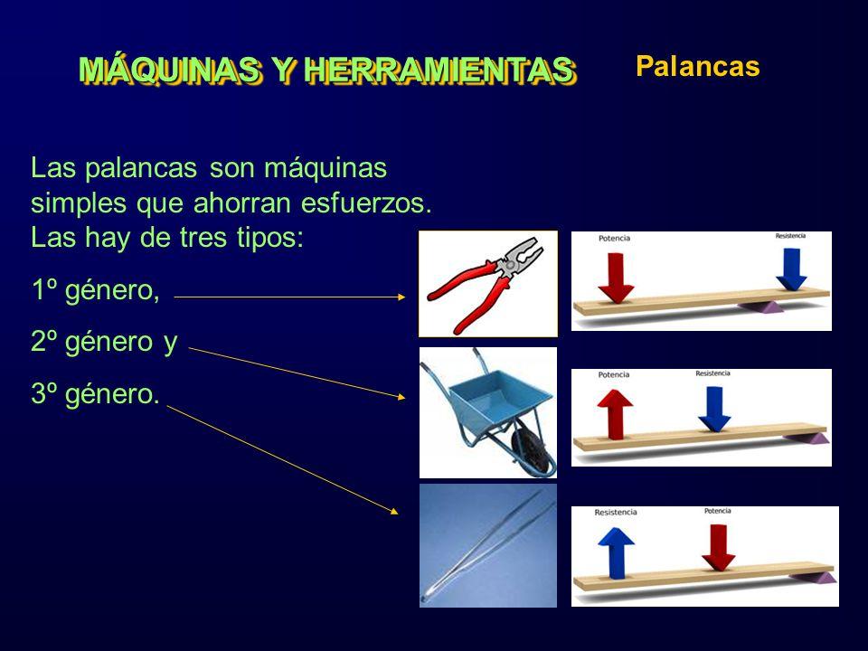 MÁQUINAS Y HERRAMIENTAS Palancas Las palancas son máquinas simples que ahorran esfuerzos. Las hay de tres tipos: 1º género, 2º género y 3º género.