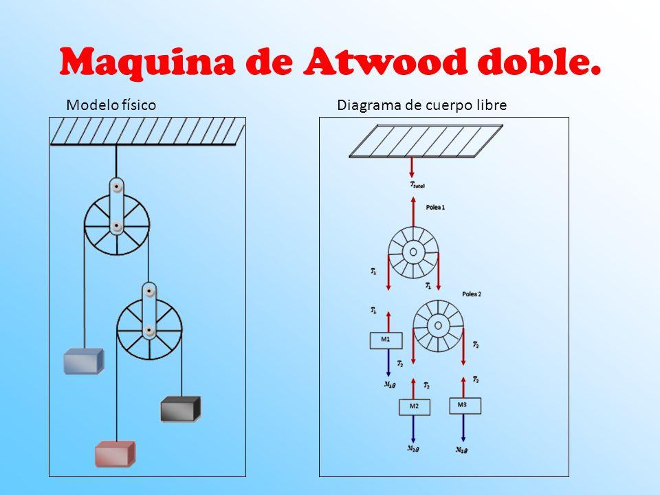 Maquina de Atwood Especificaciones: La polea no posee masa ni diámetro. En este caso también tomamos que la cuerda es inextensible y su masa es nula.