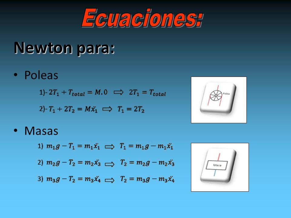 Newton para: Poleas Masas