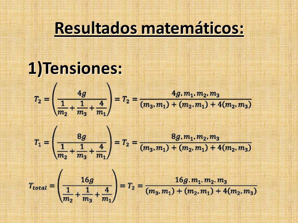 Resultados matemáticos: 1)Tensiones:
