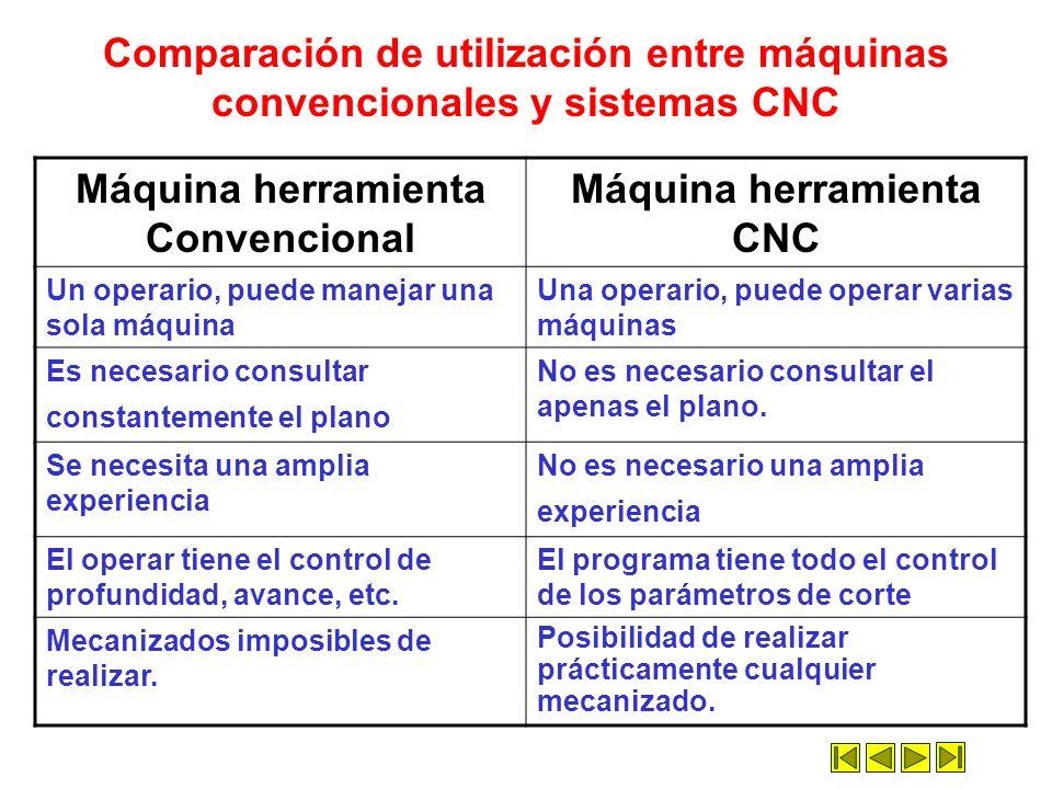 Máquina herramienta Convencional Máquina herramienta CNC Un operario, puede manejar una sola máquina Una operario, puede operar varias máquinas Es nec