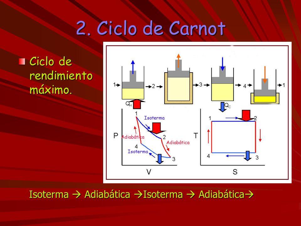 2. Ciclo de Carnot Ciclo de rendimiento máximo. Isoterma Adiabática Isoterma Adiabática Isoterma Adiabática Isoterma Adiabática