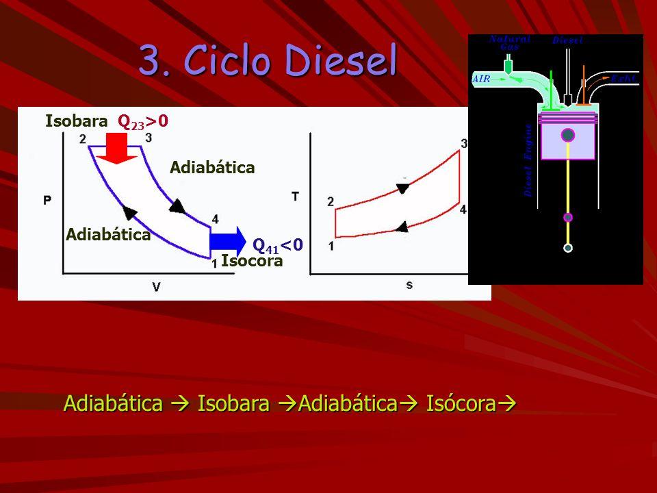 3. Ciclo Diesel Adiabática Isobara Adiabática Isócora Adiabática Isobara Adiabática Isócora Q 23 >0 Q 41 <0 Adiabática Isocora Isobara