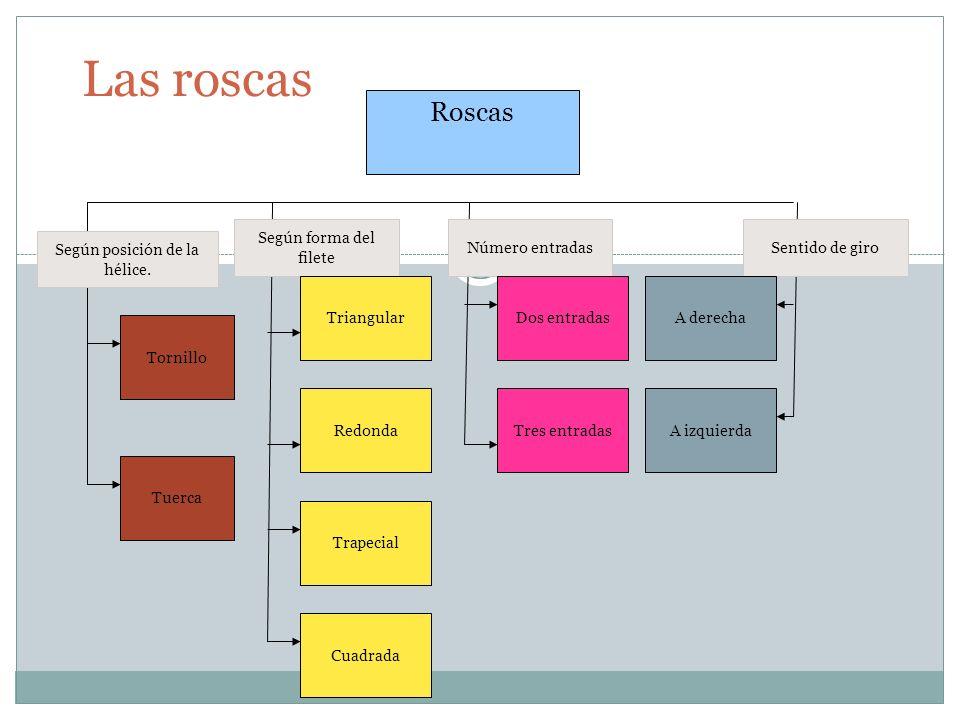 Las roscas Roscas Tornillo Tuerca Según posición de la hélice. Según forma del filete Triangular Trapecial Redonda Cuadrada Número entradas Dos entrad