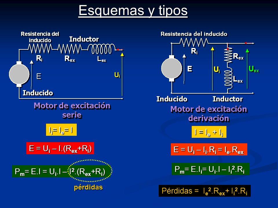 Motor de excitación serie Motor de excitación derivación Esquemas y tipos E = U i – I.(R ex +R i ) I i = I e = I P m = E.I = U i.I – I 2.(R ex +R i )