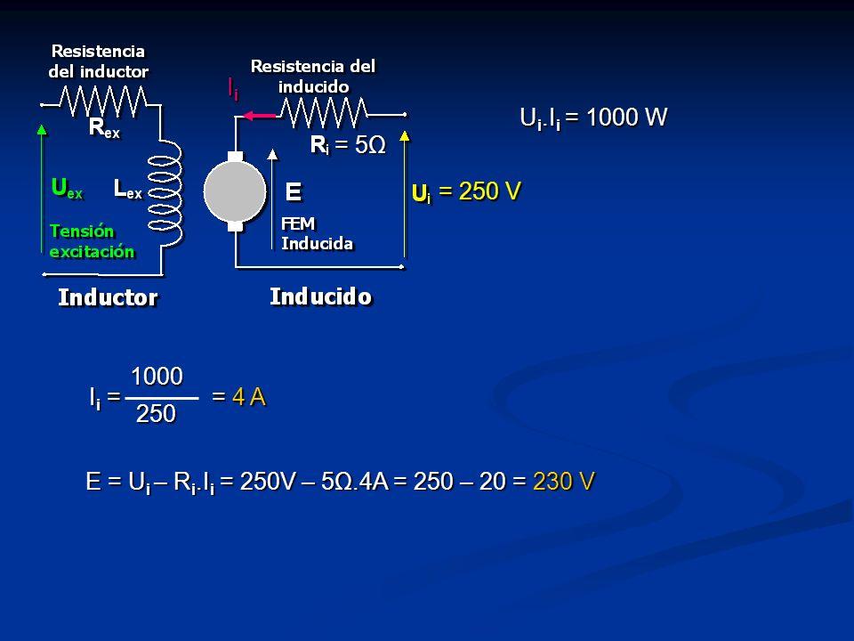 IiIiIiIi = 5Ω = 250 V U i.I i = 1000 W I i = = 4 A 1000250 E = U i – R i.I i = 250V – 5Ω.4A = 250 – 20 = 230 V