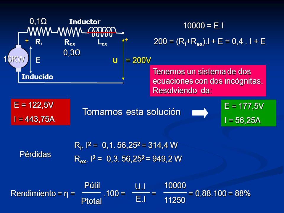 R i L ex R E U Inducido Inductor + + 0,3Ω 0,1Ω 10KW = 200V 10000 = E.I 200 = (R i +R ex ).I + E = 0,4. I + E Tenemos un sistema de dos ecuaciones con
