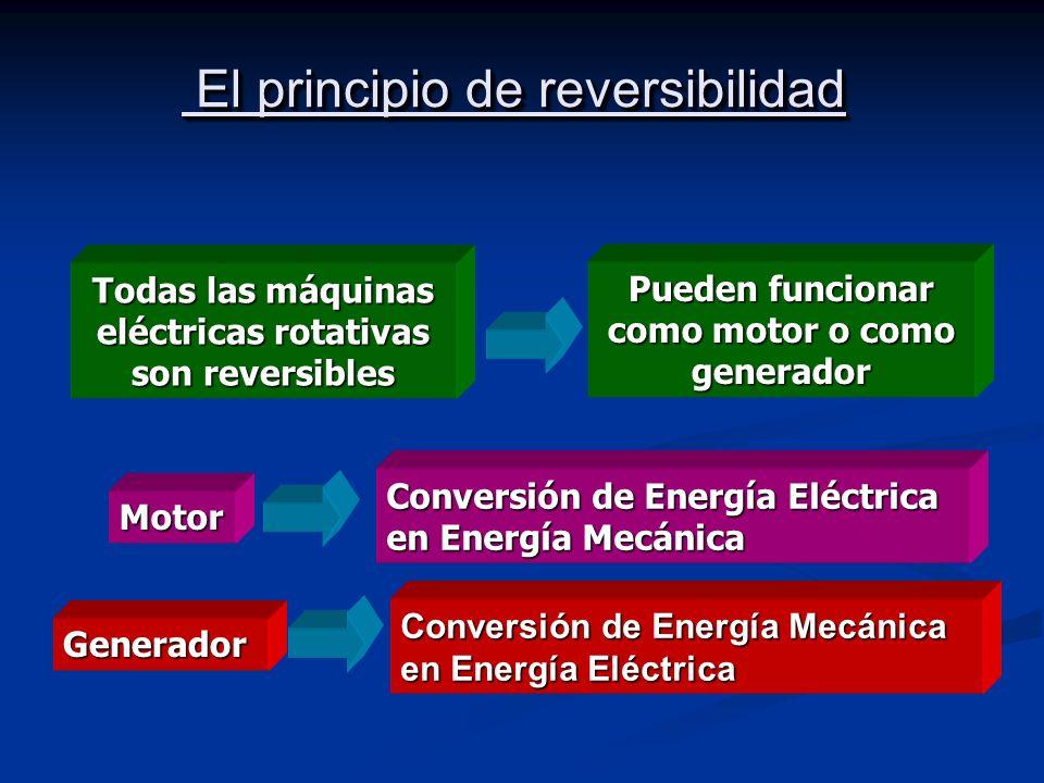 El principio de reversibilidad El principio de reversibilidad Todas las máquinas eléctricas rotativas son reversibles Pueden funcionar como motor o co