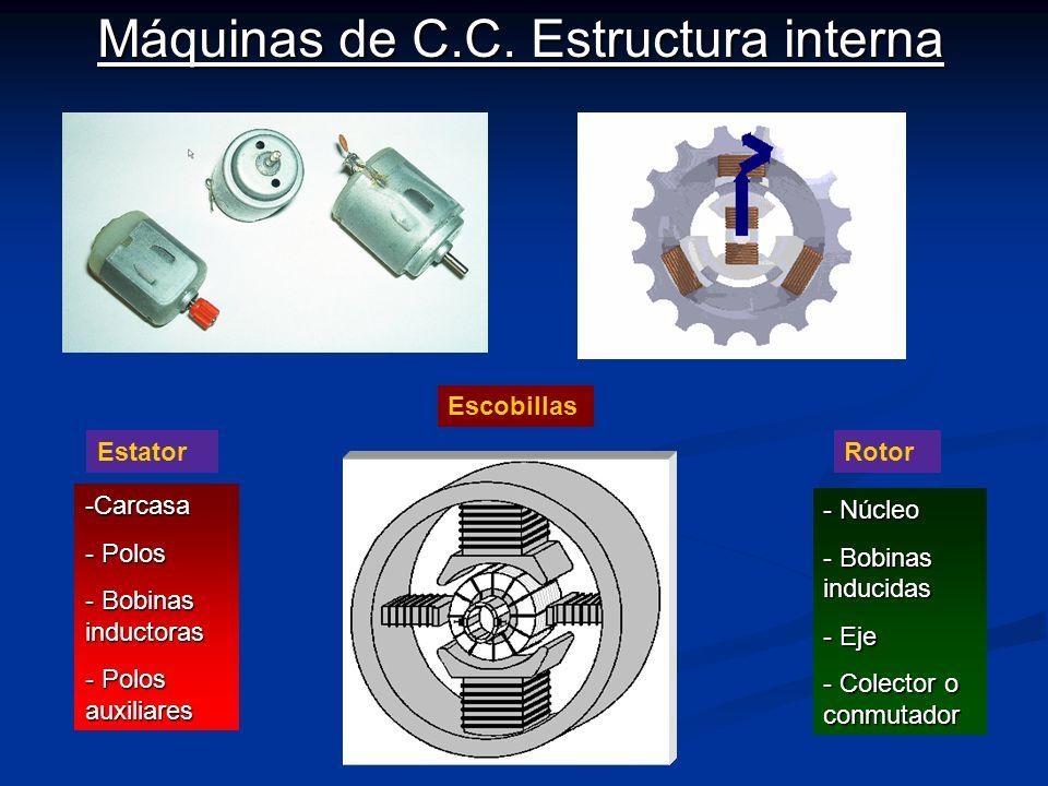 Máquinas de C.C. Estructura interna EstatorRotor -Carcasa - Polos - Bobinas inductoras - Polos auxiliares - Núcleo - Bobinas inducidas - Eje - Colecto