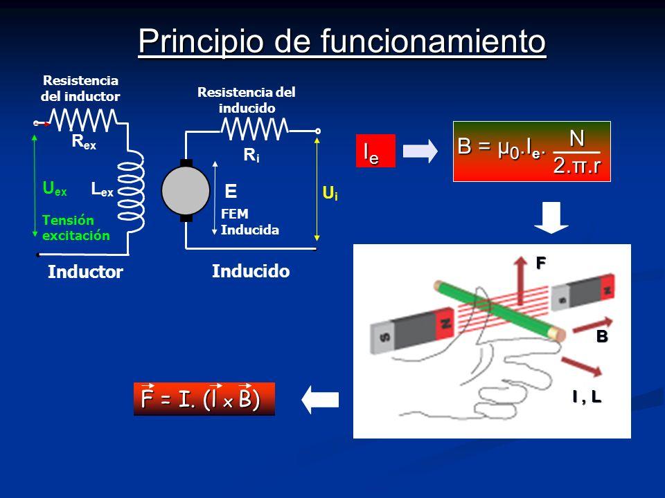 Principio de funcionamiento IeIeIeIe B = μ 0.I e. N 2.π.r F = I. (l x B) F B I, L R i L ex U E U i Inducido Inductor Resistencia del inducido Tensión
