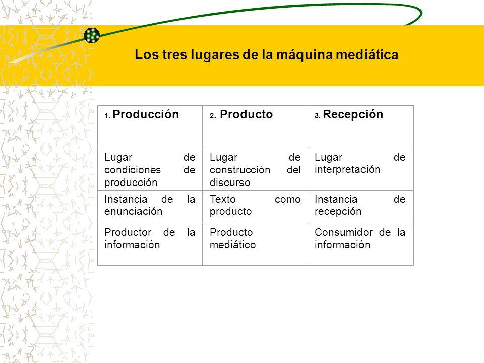 Los tres lugares de la máquina mediática 1. Producción 2. Producto 3. Recepción Lugar de condiciones de producción Lugar de construcción del discurso