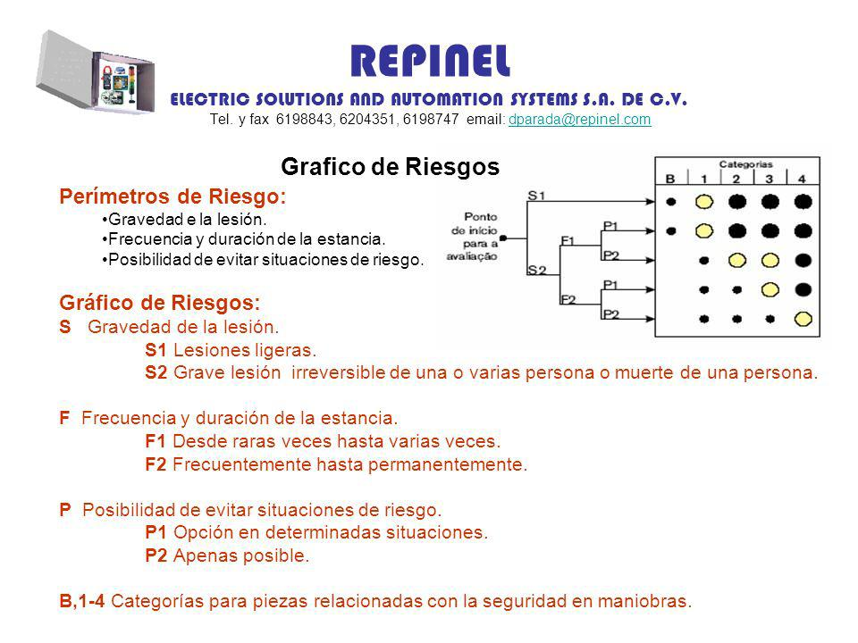 REPINEL ELECTRIC SOLUTIONS AND AUTOMATION SYSTEMS S.A. DE C.V. Tel. y fax 6198843, 6204351, 6198747 email: dparada@repinel.comdparada@repinel.com Graf