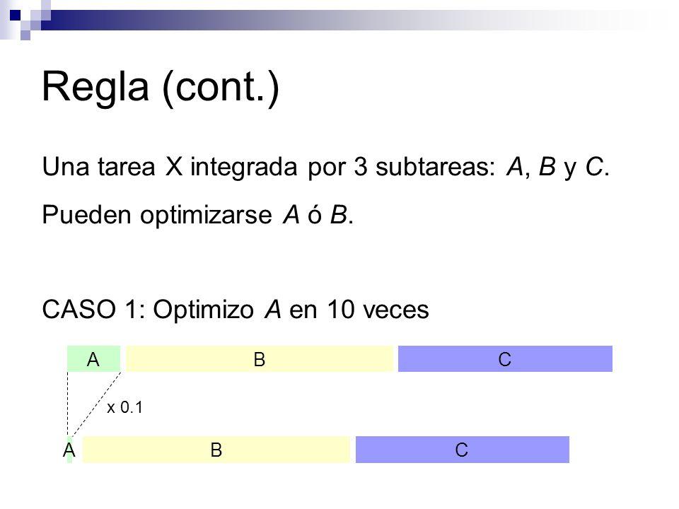 Regla (cont.) Una tarea X integrada por 3 subtareas: A, B y C. Pueden optimizarse A ó B. CASO 1: Optimizo A en 10 veces ABC ABC x 0.1