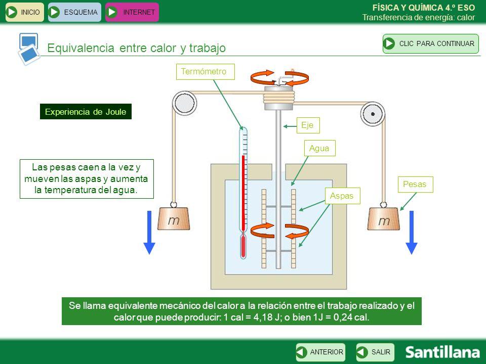 FÍSICA Y QUÍMICA 4.º ESO Transferencia de energía: calor Equivalencia entre calor y trabajo ESQUEMA INTERNET SALIRANTERIORCLIC PARA CONTINUAR INICIO S