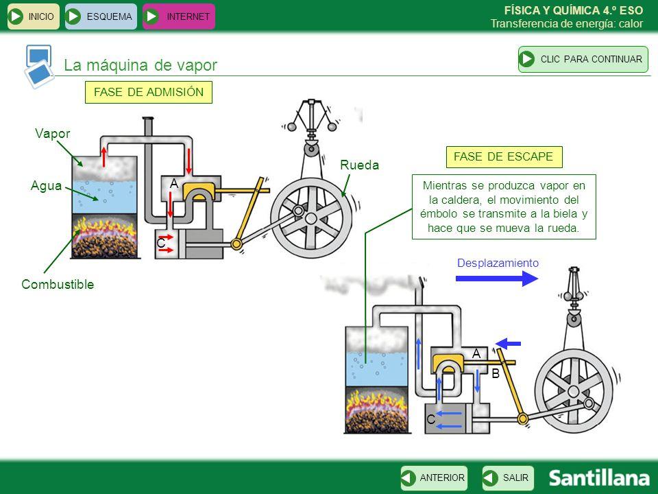 FÍSICA Y QUÍMICA 4.º ESO Transferencia de energía: calor A C B A C La máquina de vapor ESQUEMA INTERNET SALIRANTERIORCLIC PARA CONTINUAR INICIO Vapor