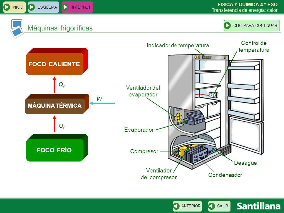 FÍSICA Y QUÍMICA 4.º ESO Transferencia de energía: calor Máquinas frigoríficas ESQUEMA INTERNET SALIRANTERIORCLIC PARA CONTINUAR INICIO Ventilador del
