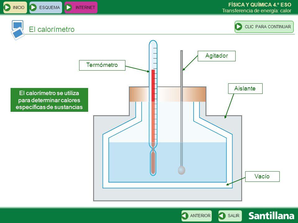 FÍSICA Y QUÍMICA 4.º ESO Transferencia de energía: calor Cambios de estado ESQUEMA INTERNET SALIRANTERIORCLIC PARA CONTINUAR INICIO SólidoLíquidoGas FUSIÓN VAPORIZACIÓN SOLIDIFICACIÓN LICUACIÓN O CONDENSACIÓN SUBLIMACIÓN SUBLIMACIÓN INVERSA