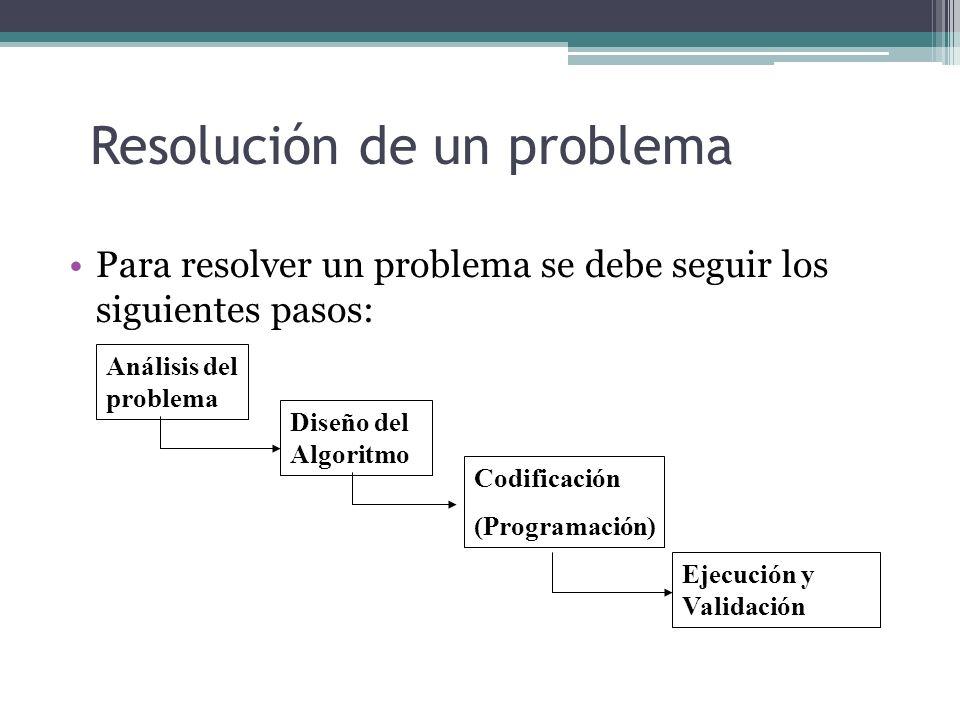 Resolución de un problema Para resolver un problema se debe seguir los siguientes pasos: Análisis del problema Diseño del Algoritmo Codificación (Prog