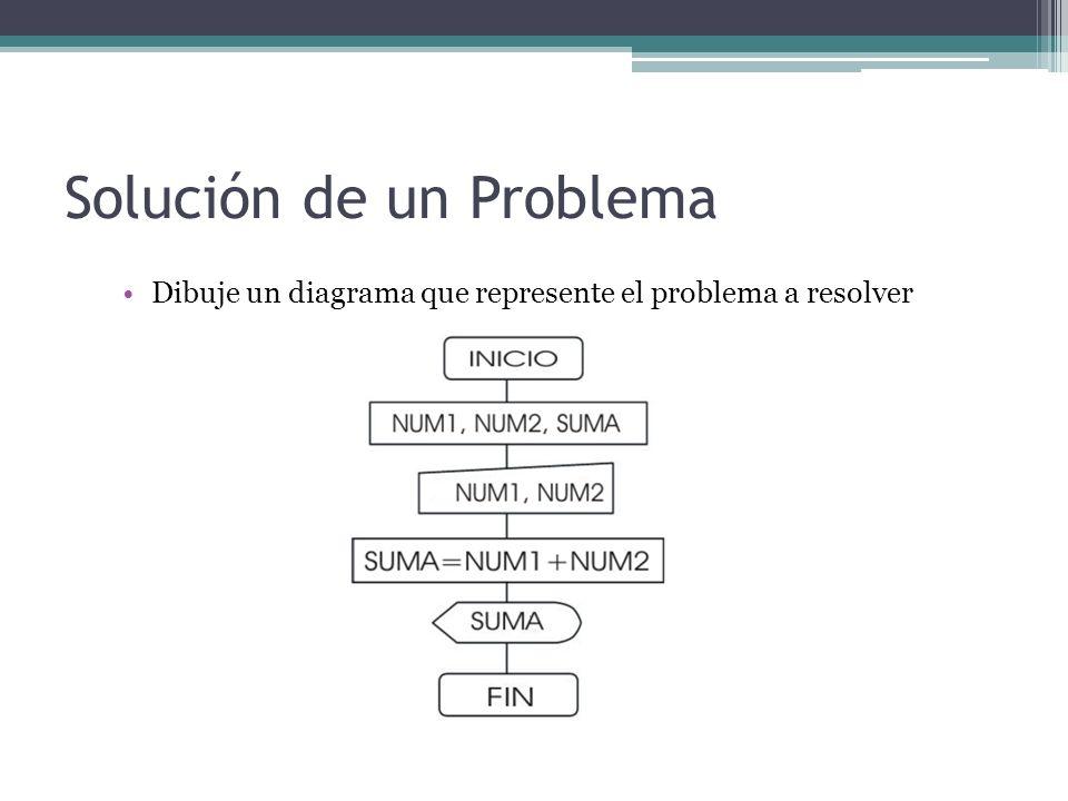 Resolución de un problema Para resolver un problema se debe seguir los siguientes pasos: Análisis del problema Diseño del Algoritmo Codificación (Programación) Ejecución y Validación