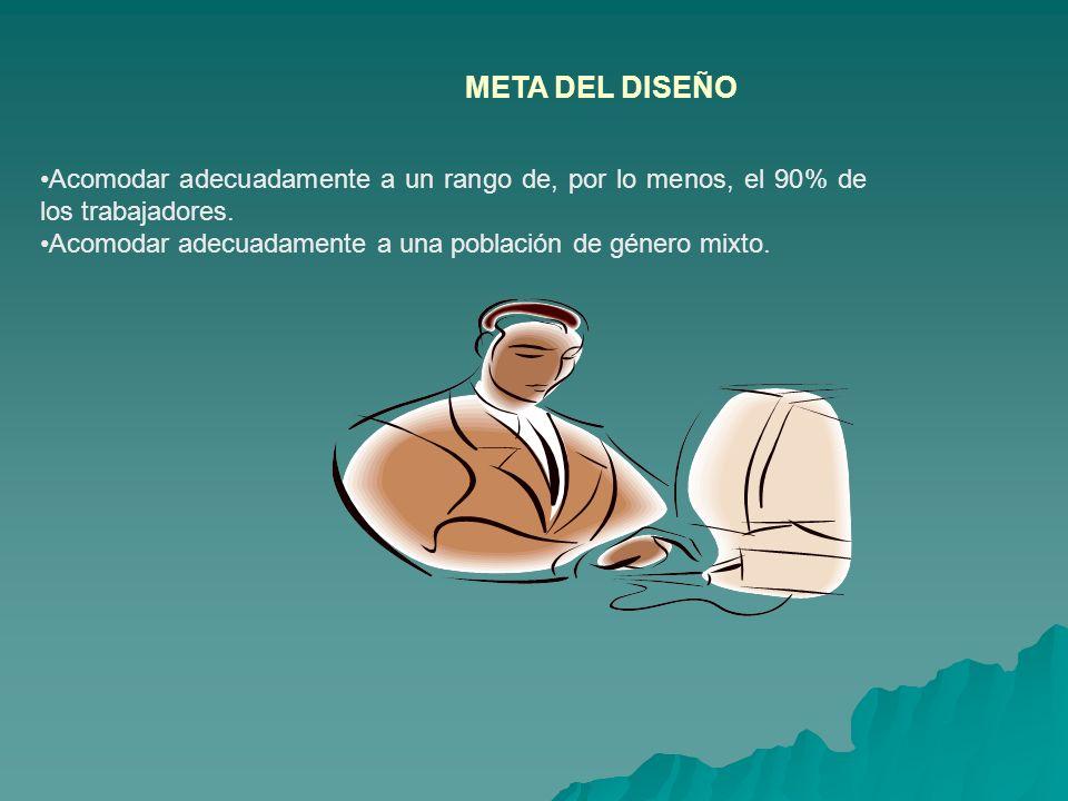 META DEL DISEÑO Acomodar adecuadamente a un rango de, por lo menos, el 90% de los trabajadores. Acomodar adecuadamente a una población de género mixto