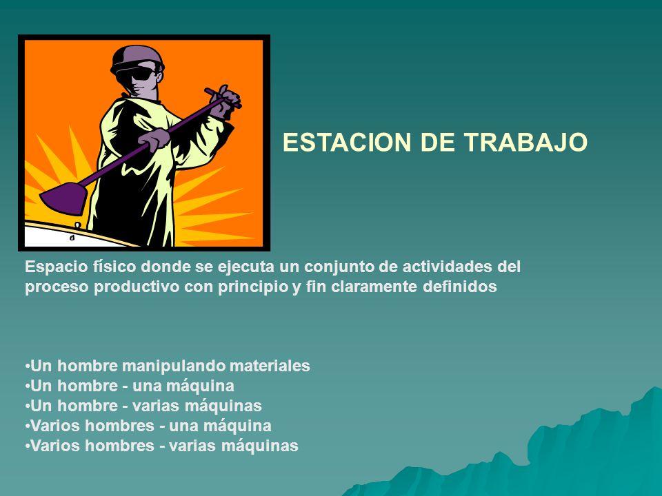 COMPONENTES ESTACION DE TRABAJO El trabajador Controles-comandos Factores ambientales incidentes Método de trabajo Horario y jornada de trabajo Ritmo de trabajo