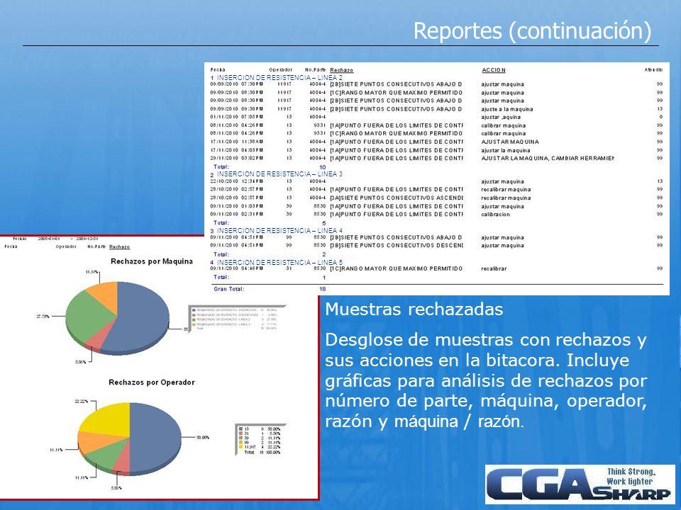 Reportes (continuación) Muestras rechazadas Desglose de muestras con rechazos y sus acciones en la bitacora. Incluye gráficas para análisis de rechazo
