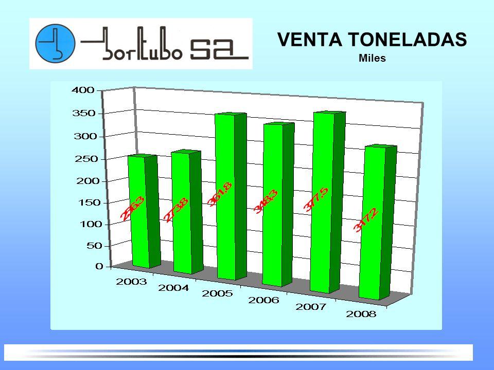 VENTA TONELADAS Miles