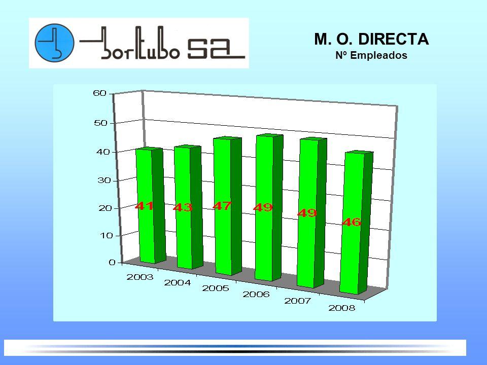 M. O. DIRECTA Nº Empleados