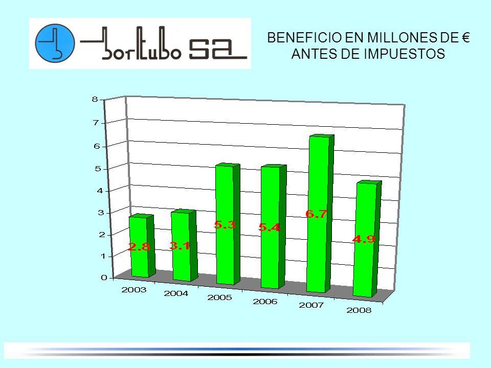 BENEFICIO EN MILLONES DE ANTES DE IMPUESTOS