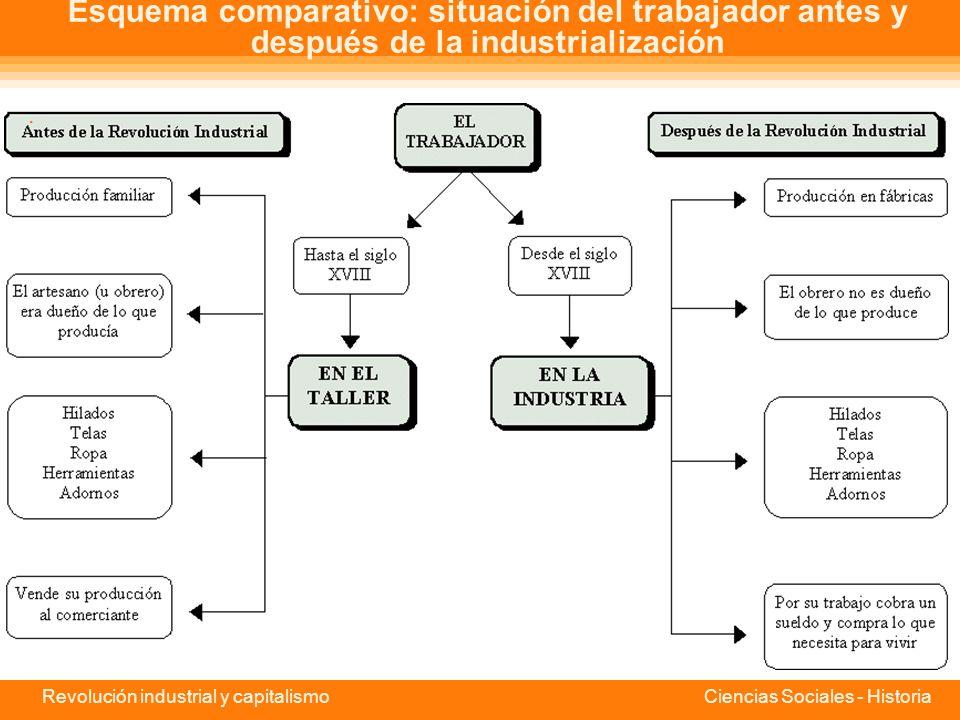 Revolución industrial y capitalismo Ciencias Sociales - Historia Capital y trabajo Se produjo una separación creciente entre capital y trabajo. El due