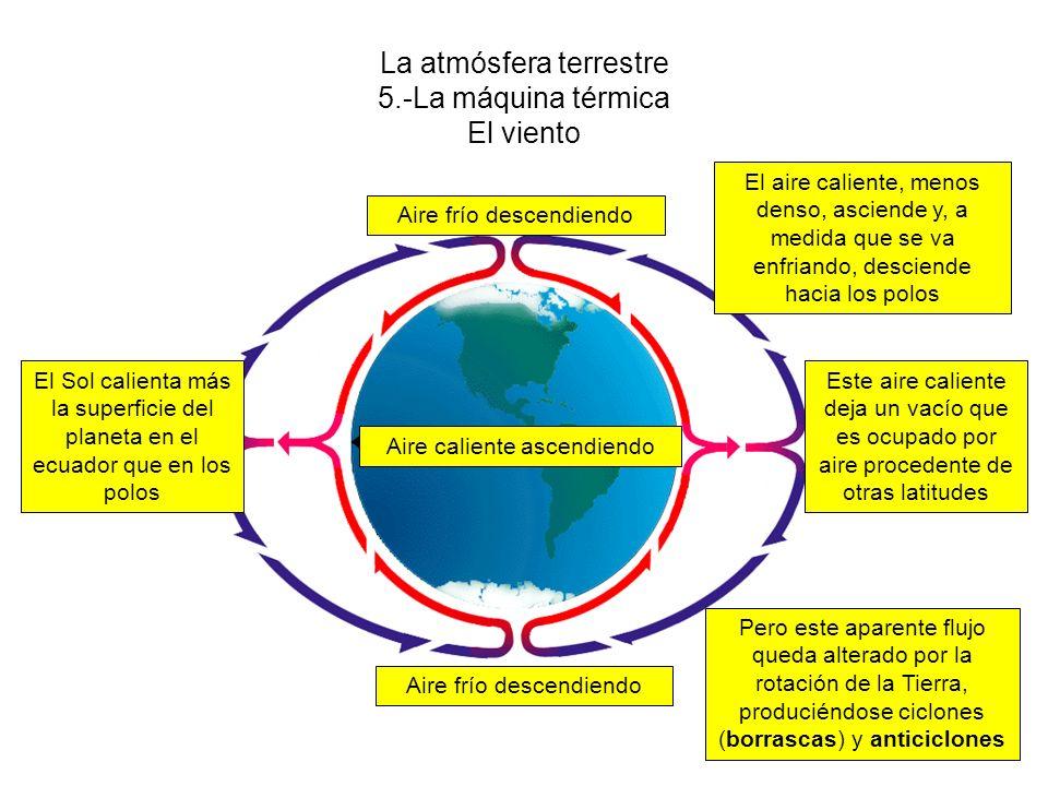 La atmósfera terrestre 5.-La máquina térmica El viento Aire caliente ascendiendo Aire frío descendiendo El Sol calienta más la superficie del planeta en el ecuador que en los polos El aire caliente, menos denso, asciende y, a medida que se va enfriando, desciende hacia los polos Pero este aparente flujo queda alterado por la rotación de la Tierra, produciéndose ciclones (borrascas) y anticiclones Este aire caliente deja un vacío que es ocupado por aire procedente de otras latitudes