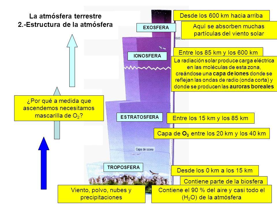 La atmósfera terrestre 2.-Estructura de la atmósfera Capa de O 3 entre los 20 km y los 40 km Entre los 15 km y los 85 km Entre los 85 km y los 600 km Desde los 600 km hacia arriba Desde los 0 km a los 15 km Contiene parte de la biosfera Aquí se absorben muchas partículas del viento solar La radiación solar produce carga eléctrica en las moléculas de esta zona, creándose una capa de iones donde se reflejan las ondas de radio (onda corta) y donde se producen las auroras boreales Contiene el 90 % del aire y casi todo el (H 2 O) de la atmósfera ¿Por qué a medida que ascendemos necesitamos mascarilla de O 2 .