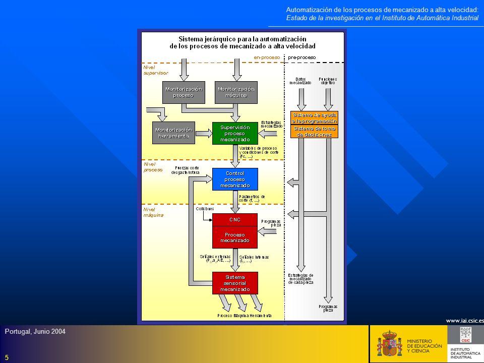 www.iai.csic.es Automatización de los procesos de mecanizado a alta velocidad: Estado de la investigación en el Instituto de Automática Industrial Portugal, Junio 2004 6 Nivel proceso: - Control de variables de proceso que afectan directamente la productividad de la máquina.