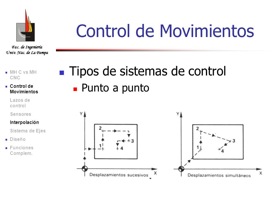 Fac. de Ingeniería Univ. Nac. de La Pampa Tipos de sistemas de control Punto a punto Control de Movimientos MH C vs MH CNC Control de Movimientos Lazo
