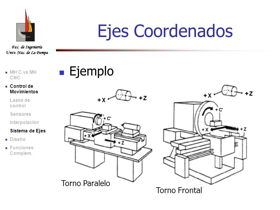Fac. de Ingeniería Univ. Nac. de La Pampa Ejemplo Torno Paralelo Torno Frontal MH C vs MH CNC Control de Movimientos Lazos de control Sensores Interpo