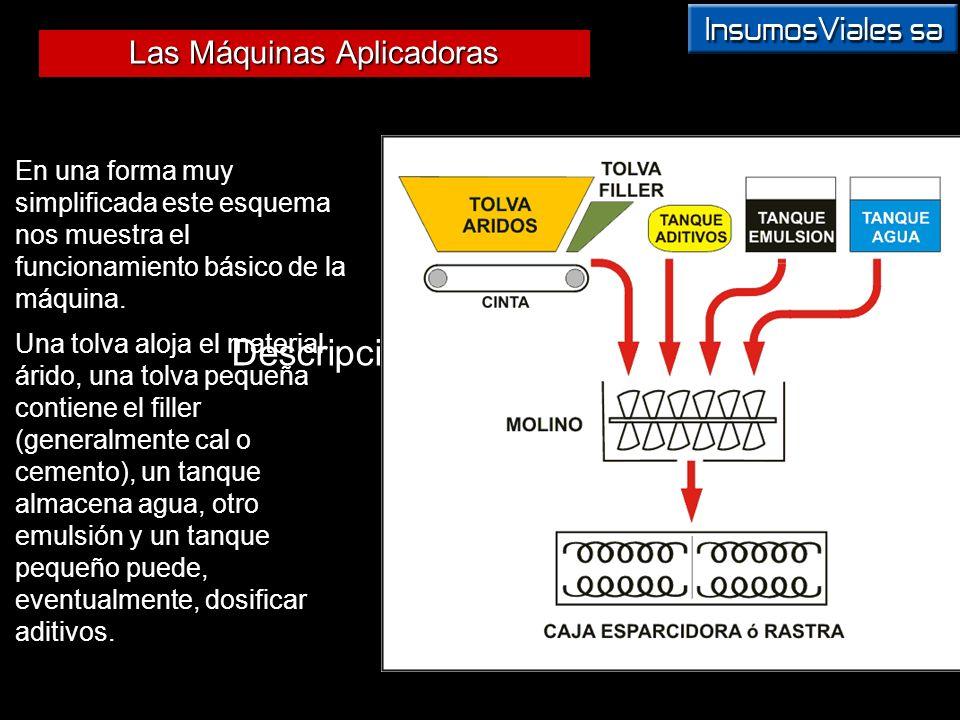 Las Máquinas Aplicadoras Descripción y Funcionamiento En una forma muy simplificada este esquema nos muestra el funcionamiento básico de la máquina. U