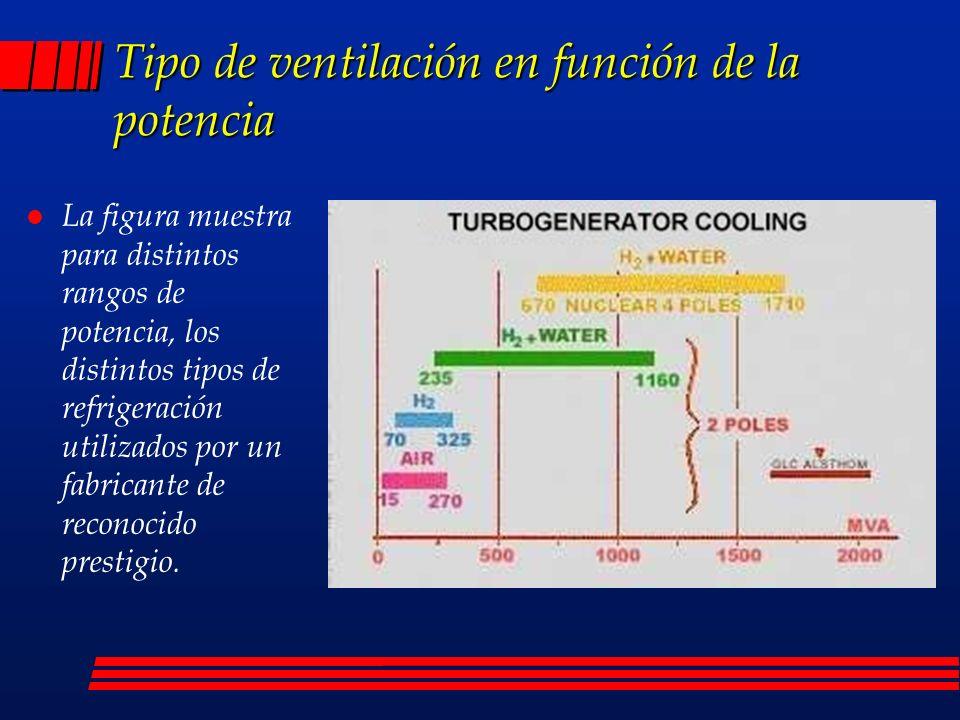 Tipo de ventilación en función de la potencia l La figura muestra para distintos rangos de potencia, los distintos tipos de refrigeración utilizados p