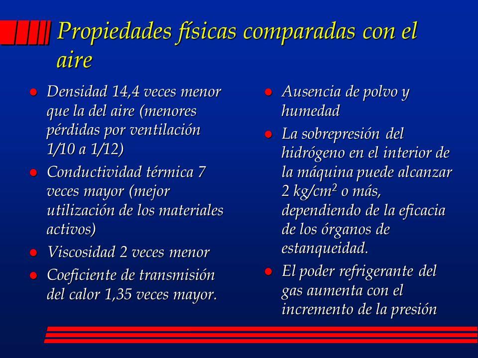 Propiedades físicas comparadas con el aire l Densidad 14,4 veces menor que la del aire (menores pérdidas por ventilación 1/10 a 1/12) l Conductividad