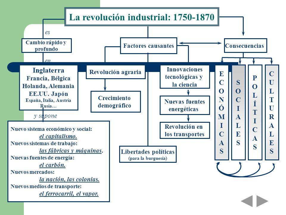 La revolución industrial: 1750-1870 Cambio rápido y profundo Factores causantes Inglaterra Francia, Bélgica Holanda, Alemania EE.UU. Japón España, Ita